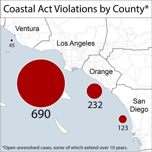 Southern California Coastal Act Violations