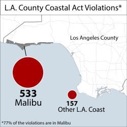 Los Angeles Coastal Act Violations