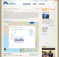 Coastkeeper Monitoring Data from Map Point