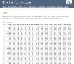 Last Landscapes Web Site - Rural Parcelization Data Tables